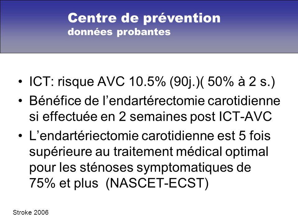 ICT: risque AVC 10.5% (90j.)( 50% à 2 s.) Bénéfice de lendartérectomie carotidienne si effectuée en 2 semaines post ICT-AVC Lendartériectomie carotidienne est 5 fois supérieure au traitement médical optimal pour les sténoses symptomatiques de 75% et plus (NASCET-ECST) Stroke 2006 Centre de prévention données probantes