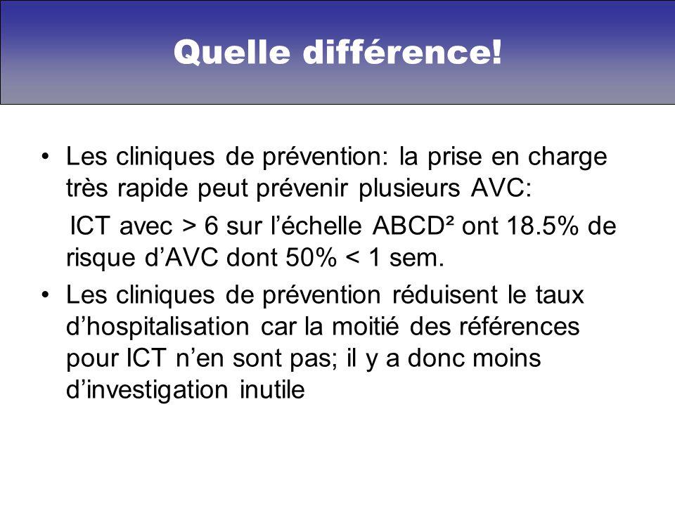 Les cliniques de prévention: la prise en charge très rapide peut prévenir plusieurs AVC: ICT avec > 6 sur léchelle ABCD² ont 18.5% de risque dAVC dont 50% < 1 sem.