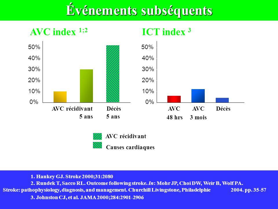 10% 30% 0% 10% 20% 30% 40% 50% 1 an5 ans DécèsAVC récidivant 5 ans 2aire à Événements subséquents AVC récidivant Causes cardiaques AVC 10,5% 3 mois48 hrs 5,3% Décès 2,6% AVC AVC index 1;2 ICT index 3 50% 40% 30% 20% 10% 0% 1.