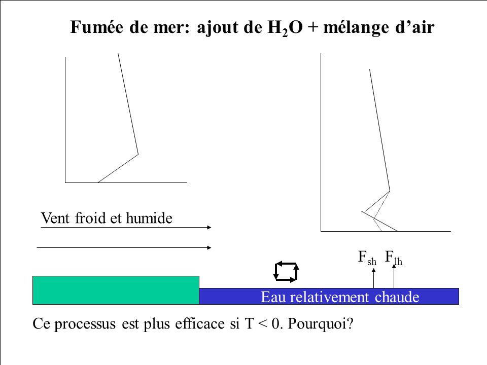 Vent froid et humide Eau relativement chaude F sh F lh Fumée de mer: ajout de H 2 O + mélange dair Ce processus est plus efficace si T < 0. Pourquoi?