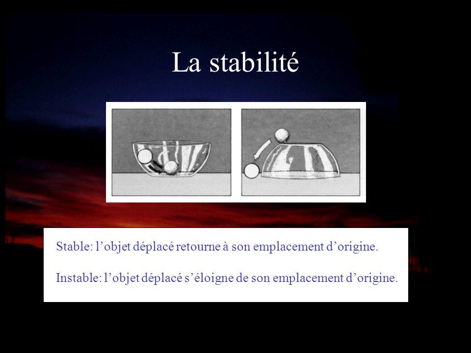 La stabilité Stable: lobjet déplacé retourne à son emplacement dorigine. Instable: lobjet déplacé séloigne de son emplacement dorigine.
