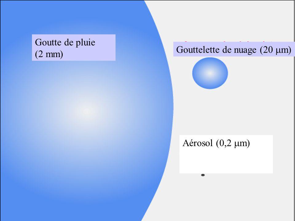 Goutte de pluie (2 mm) Gouttelette de nuage (20 m) Aérosol (0,2 m)