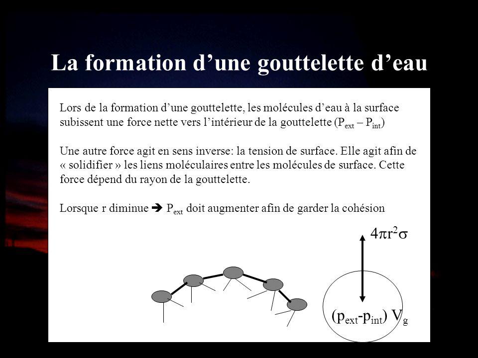 La formation dune gouttelette deau Lors de la formation dune gouttelette, les molécules deau à la surface subissent une force nette vers lintérieur de