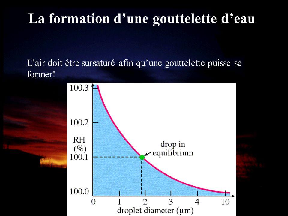 La formation dune gouttelette deau Lair doit être sursaturé afin quune gouttelette puisse se former!