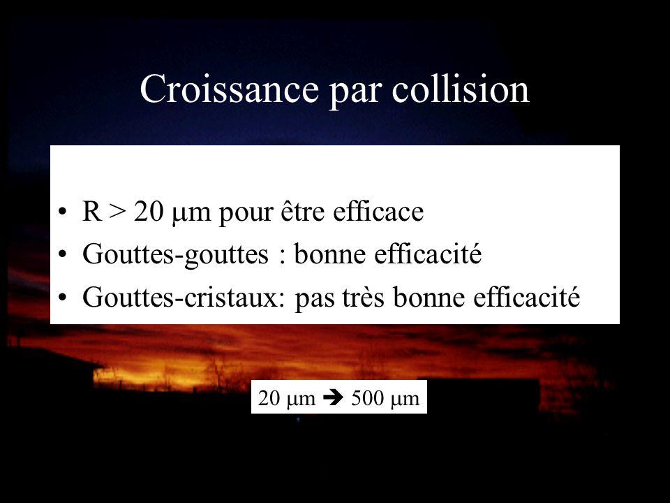 R > 20 m pour être efficace Gouttes-gouttes : bonne efficacité Gouttes-cristaux: pas très bonne efficacité Croissance par collision 20 m 500 m