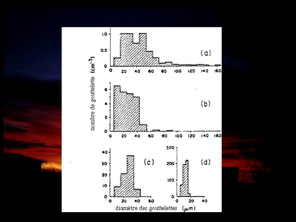 Les phases de leau Condensation/évaporation: pour T > -40 0 C Fusion: pour T > 0 0 C; Gel: pour 0 < T < -40 0 C Déposition/sublimation: pour T < 0 0 C déposition