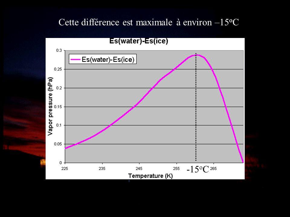 -15 o C Cette différence est maximale à environ –15 o C