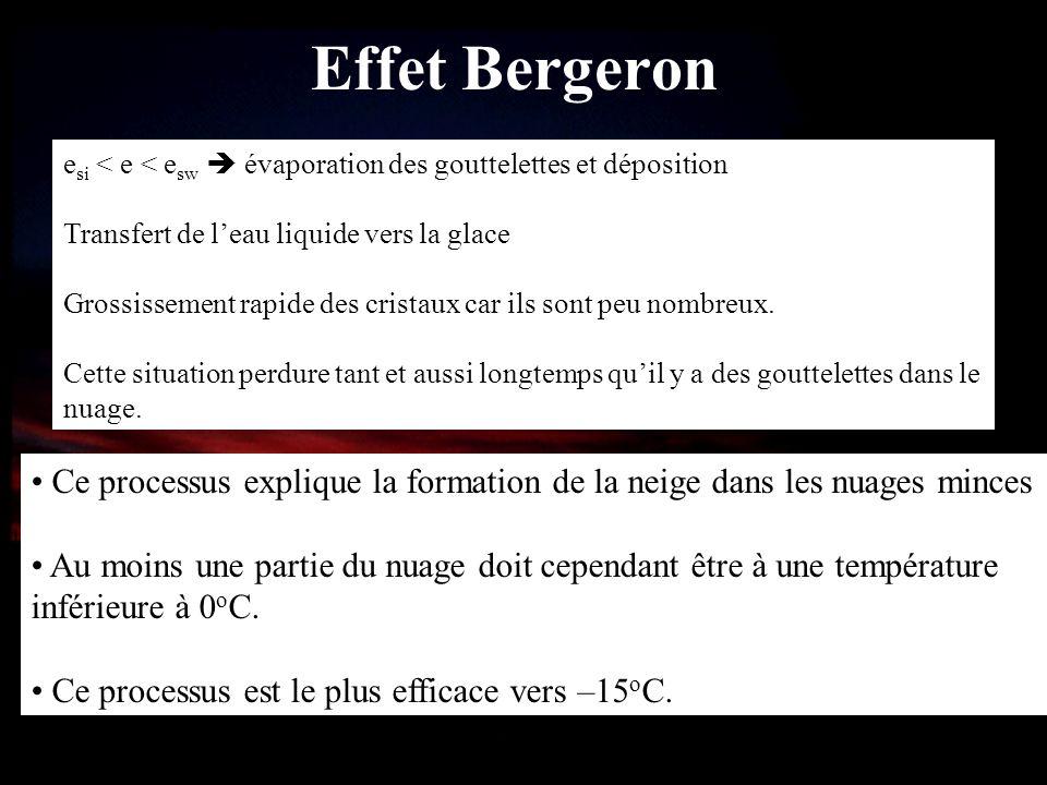 Effet Bergeron e si < e < e sw évaporation des gouttelettes et déposition Transfert de leau liquide vers la glace Grossissement rapide des cristaux ca