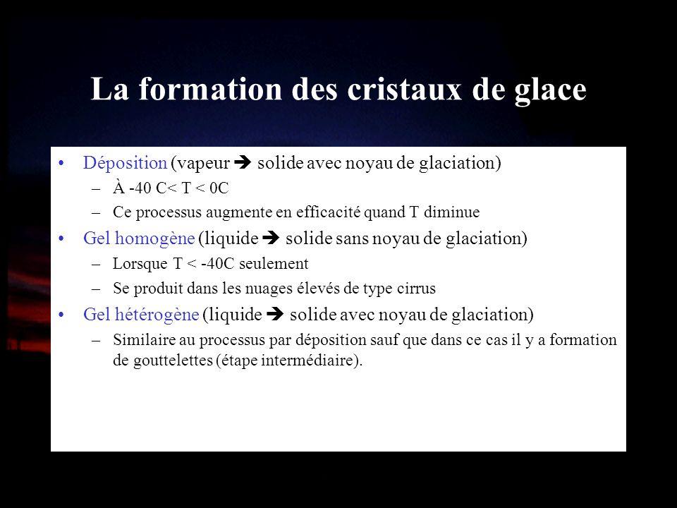 La formation des cristaux de glace Déposition (vapeur solide avec noyau de glaciation) –À -40 C< T < 0C –Ce processus augmente en efficacité quand T d