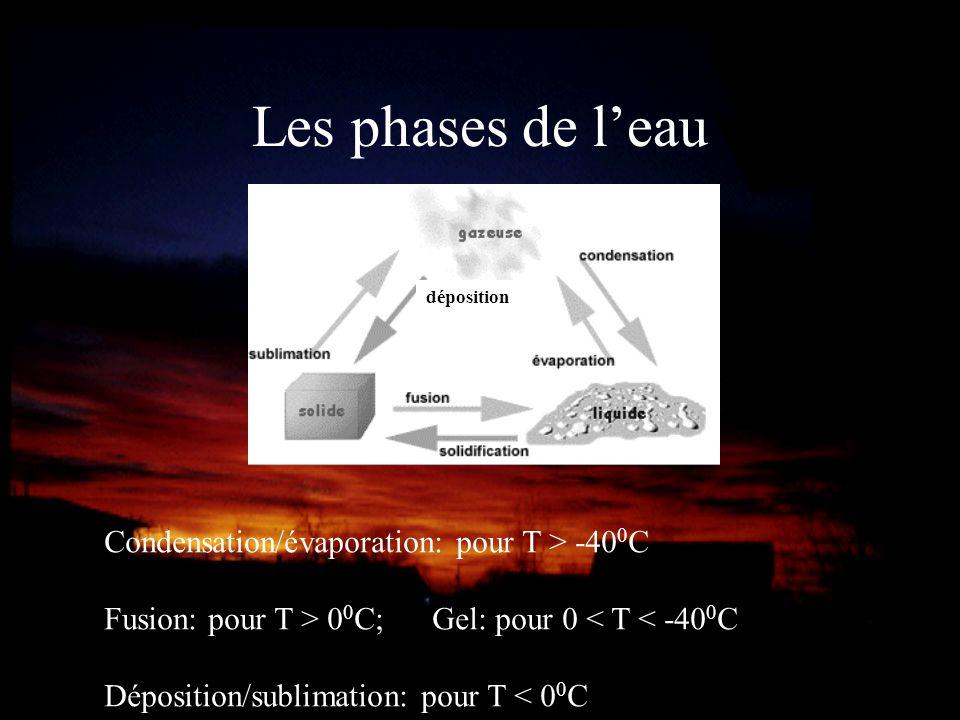 Les phases de leau Condensation/évaporation: pour T > -40 0 C Fusion: pour T > 0 0 C; Gel: pour 0 < T < -40 0 C Déposition/sublimation: pour T < 0 0 C