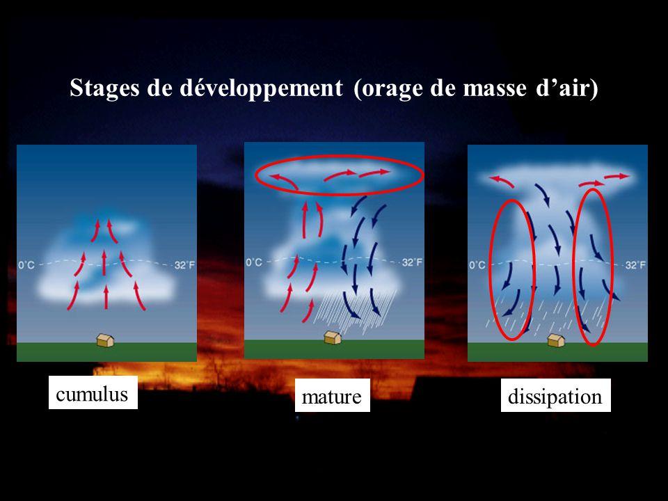 Stages de développement (orage de masse dair) cumulus maturedissipation