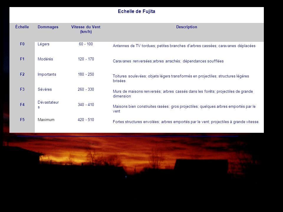 Echelle de Fujita ÉchelleDommagesVitesse du Vent (km/h) Description F0Légers60 - 100 Antennes de TV tordues; petites branches d'arbres cassées; carava