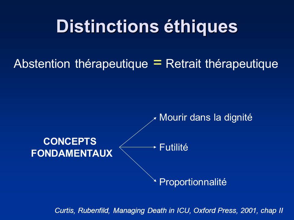 Distinctions éthiques Abstention thérapeutique = Retrait thérapeutique CONCEPTS FONDAMENTAUX Mourir dans la dignité Futilité Proportionnalité Curtis,