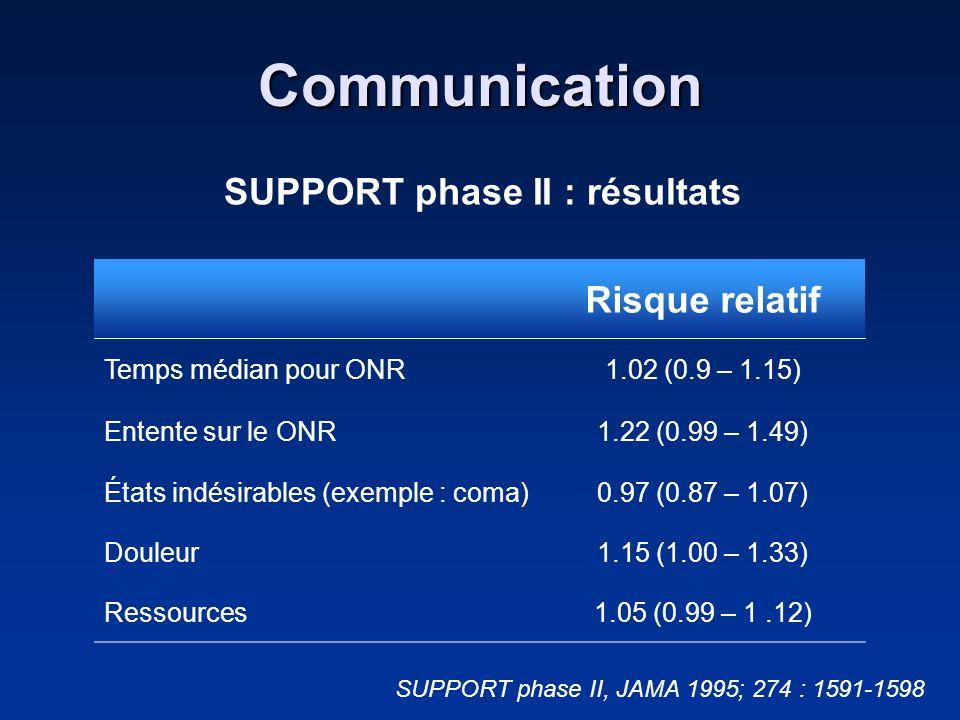 Communication SUPPORT phase II : résultats Risque relatif Temps médian pour ONR1.02 (0.9 – 1.15) Entente sur le ONR1.22 (0.99 – 1.49) États indésirabl