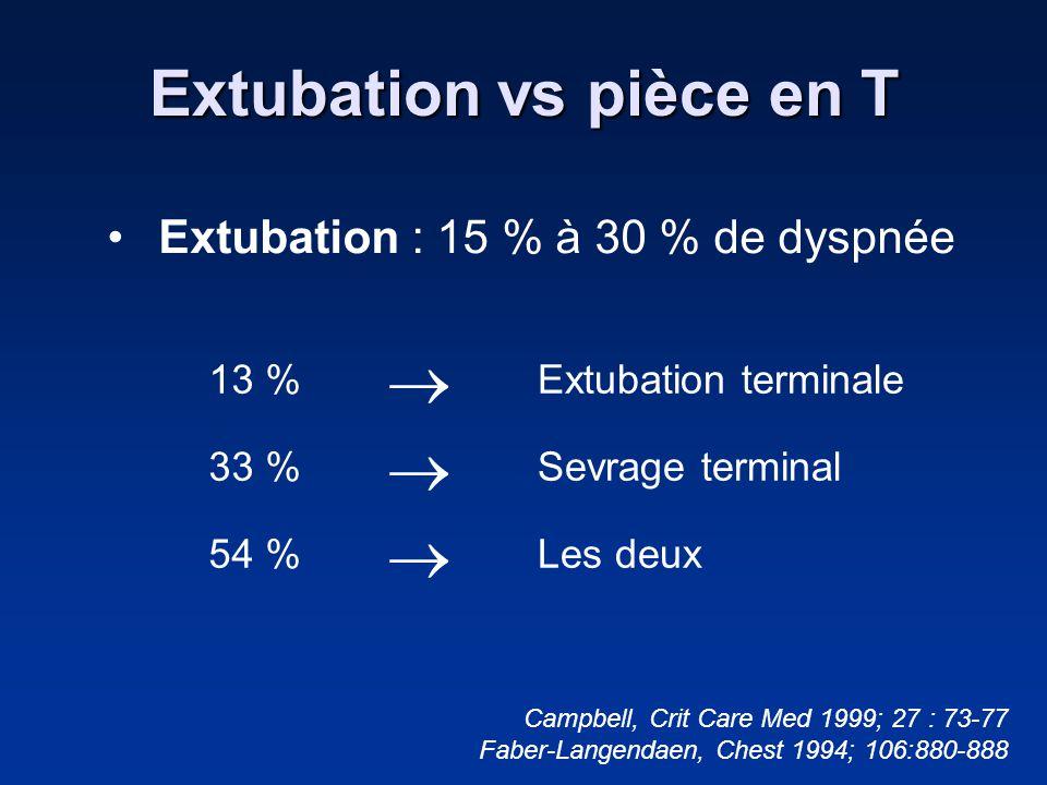 Extubation vs pièce en T 13 % Extubation terminale 33 % Sevrage terminal 54 % Les deux Campbell, Crit Care Med 1999; 27 : 73-77 Faber-Langendaen, Ches