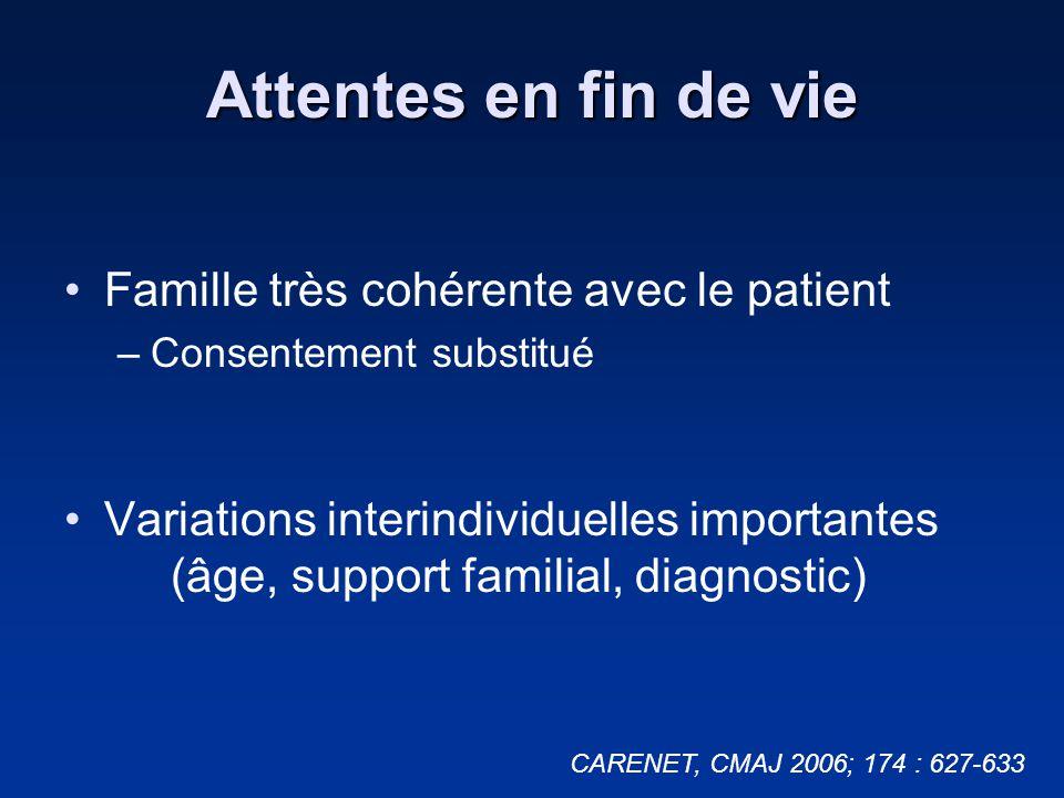 Attentes en fin de vie Famille très cohérente avec le patient –Consentement substitué Variations interindividuelles importantes (âge, support familial