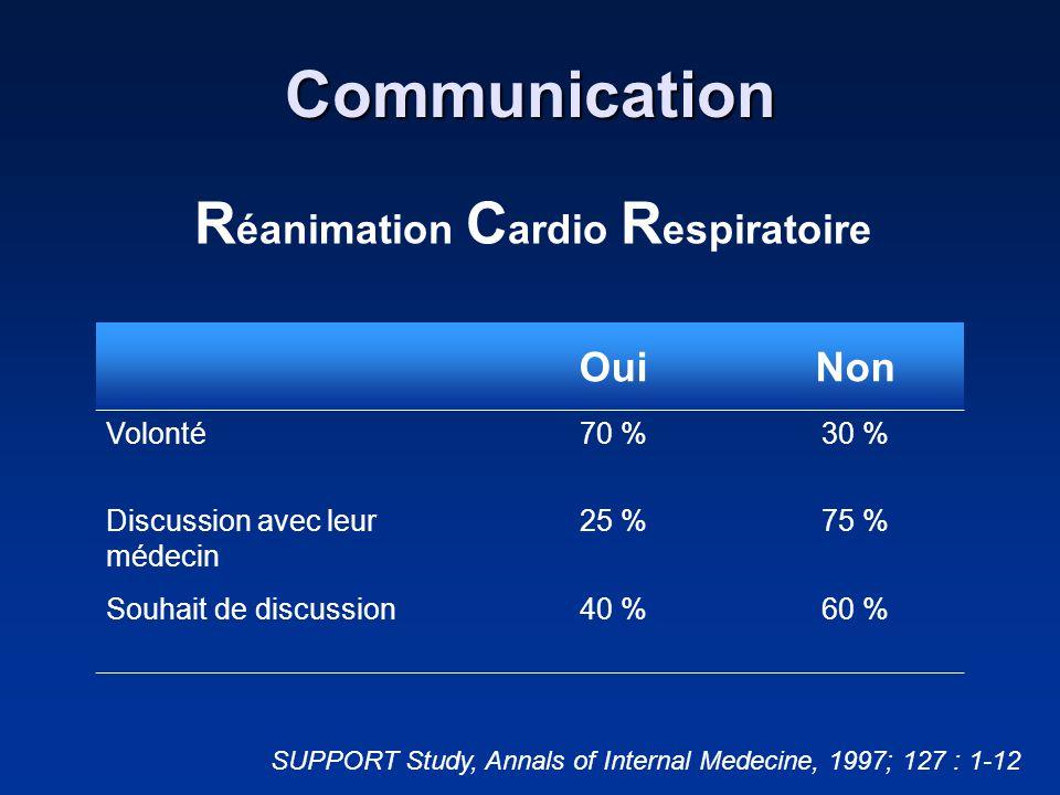 Communication R éanimation C ardio R espiratoire OuiNon Volonté70 %30 % Discussion avec leur médecin 25 %75 % Souhait de discussion40 %60 % SUPPORT St