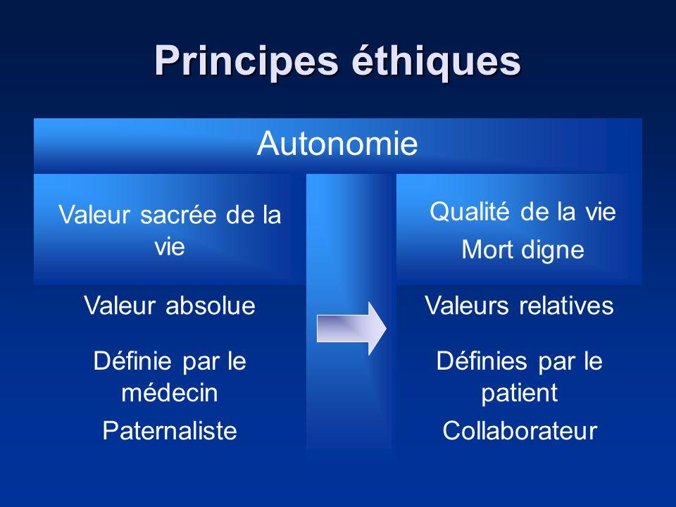 Principes éthiques Autonomie Valeur sacrée de la vie Qualité de la vie Mort digne Valeur absolueValeurs relatives Définie par le médecin Définies par