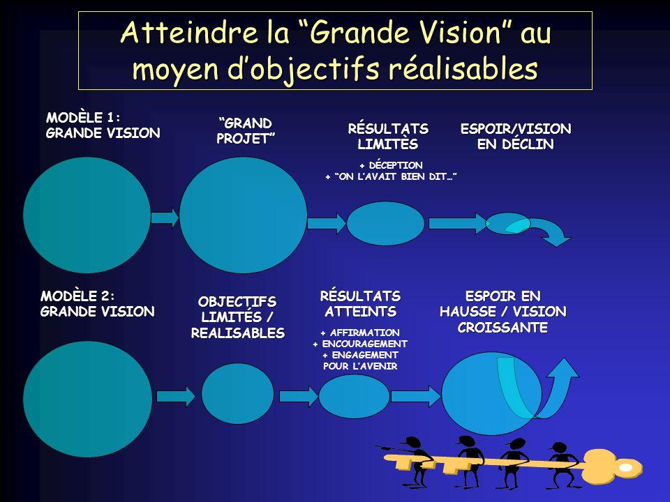 Atteindre la Grande Vision au moyen dobjectifs réalisables MODÈLE 1: GRANDE VISION GRAND PROJET RÉSULTATS LIMITÈS + DÉCEPTION + ON LAVAIT BIEN DIT…ESPOIR/VISION EN DÉCLIN MODÈLE 2: GRANDE VISION OBJECTIFS LIMITÉS / REALISABLES RÉSULTATS ATTEINTS + AFFIRMATION + ENCOURAGEMENT + ENGAGEMENT POUR LAVENIR ESPOIR EN HAUSSE / VISION CROISSANTE