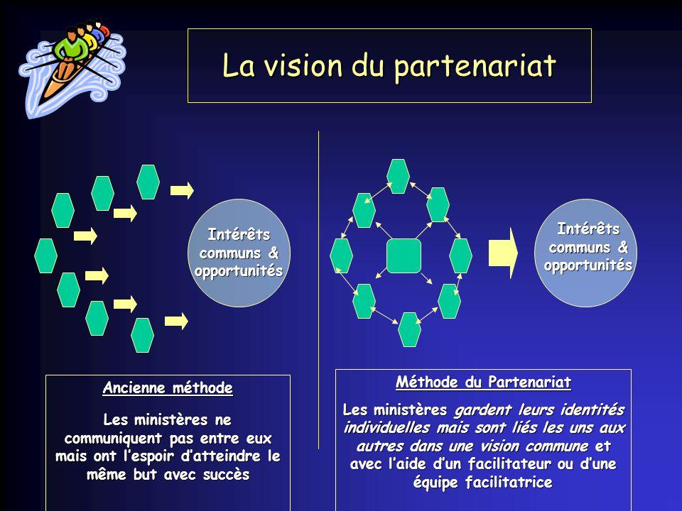 Les partenariats : Éléments de base pour construire la confiance ensemble Qui êtes vous .