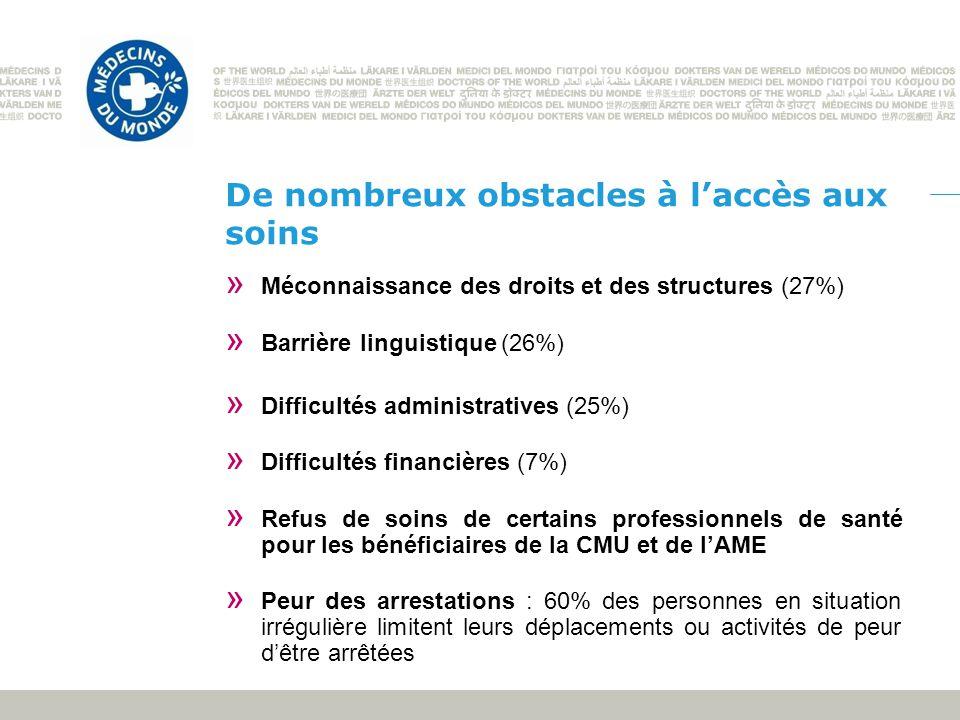 De nombreux obstacles à laccès aux soins » Méconnaissance des droits et des structures (27%) » Barrière linguistique (26%) » Difficultés administrativ