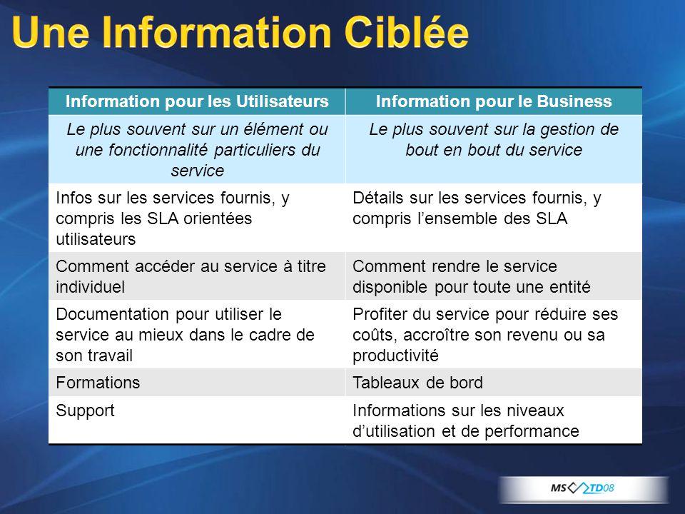 Information pour les UtilisateursInformation pour le Business Le plus souvent sur un élément ou une fonctionnalité particuliers du service Le plus sou