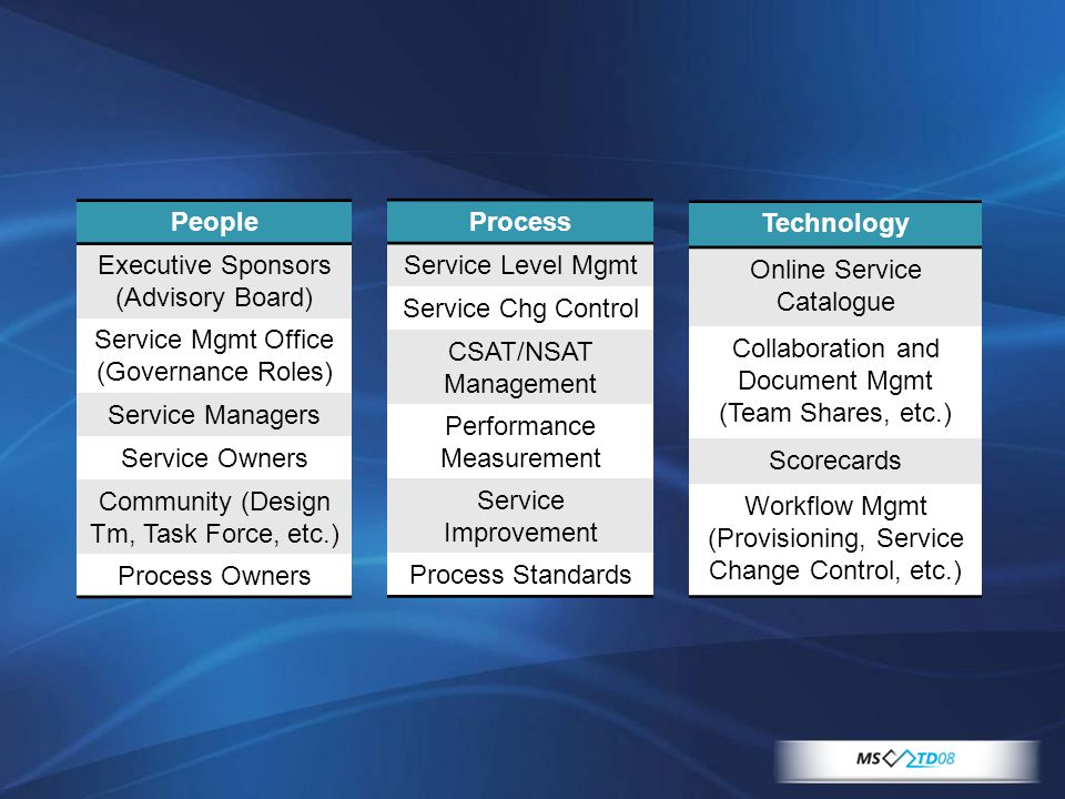 People Executive Sponsors (Advisory Board) Service Mgmt Office (Governance Roles) Service Managers Service Owners Community (Design Tm, Task Force, etc.) Process Owners Process Service Level Mgmt Service Chg Control CSAT/NSAT Management Performance Measurement Service Improvement Process Standards Technology Online Service Catalogue Collaboration and Document Mgmt (Team Shares, etc.) Scorecards Workflow Mgmt (Provisioning, Service Change Control, etc.)