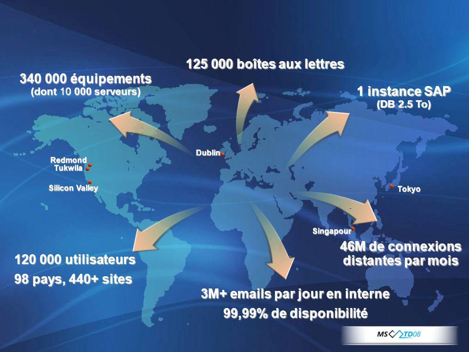 6 Tokyo Dublin Singapour 125 000 boîtes aux lettres RedmondTukwila 3M+ emails par jour en interne 99,99% de disponibilité 120 000 utilisateurs 98 pays
