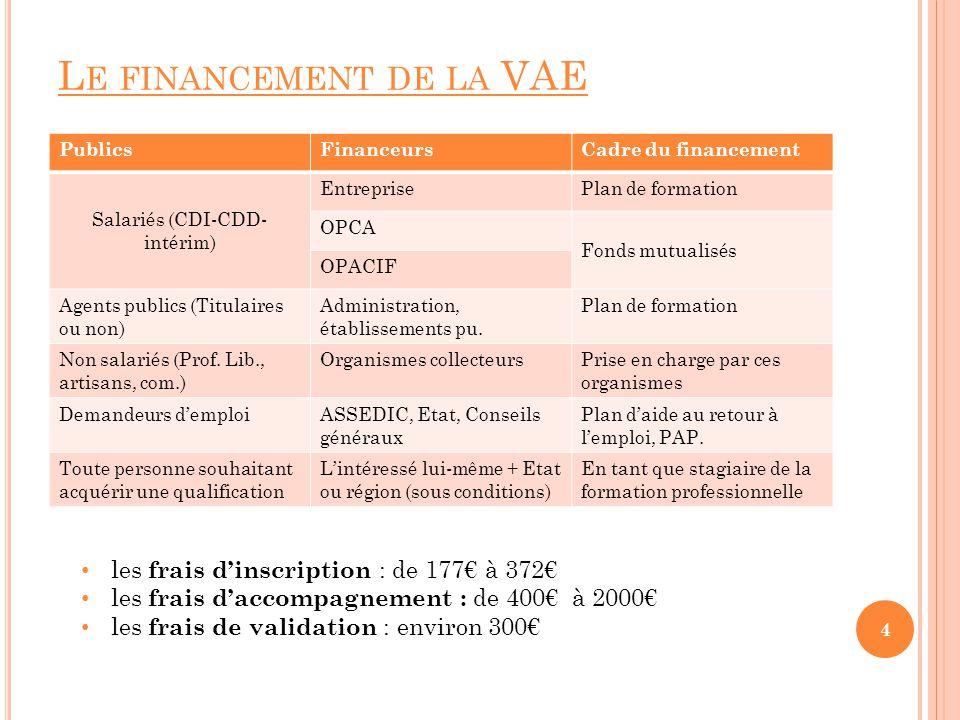 L E FINANCEMENT DE LA VAE PublicsFinanceursCadre du financement Salariés (CDI-CDD- intérim) EntreprisePlan de formation OPCA Fonds mutualisés OPACIF A