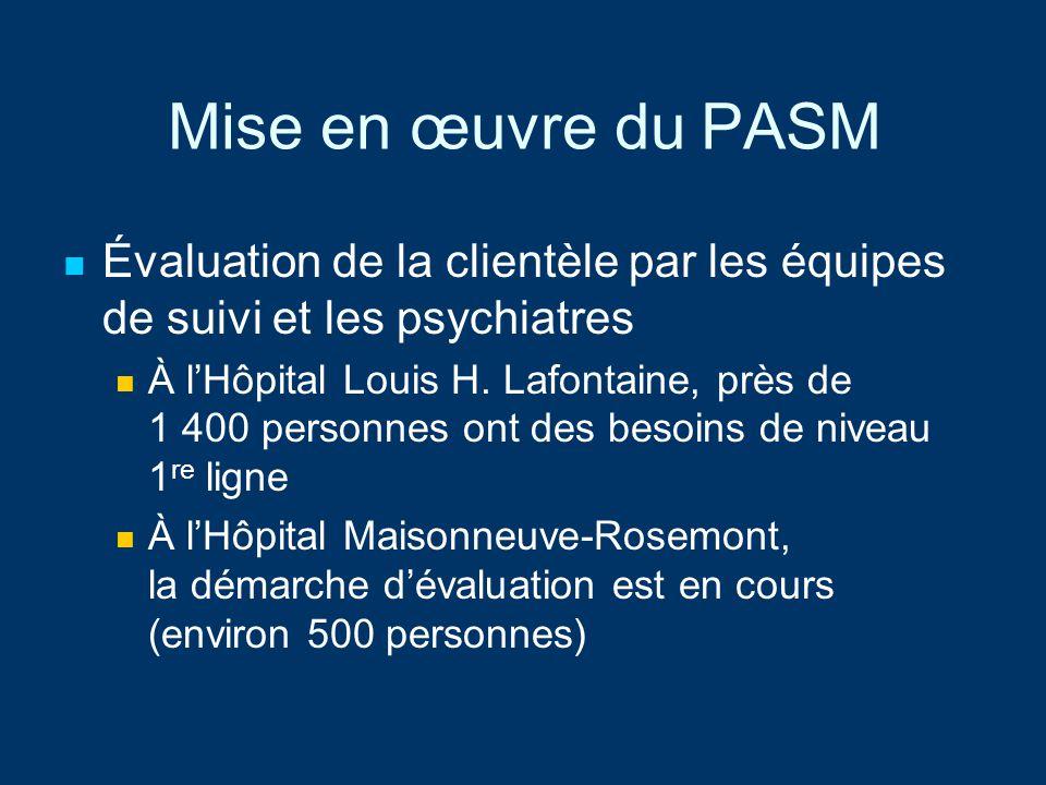 Mise en œuvre du PASM Évaluation de la clientèle par les équipes de suivi et les psychiatres À lHôpital Louis H. Lafontaine, près de 1 400 personnes o