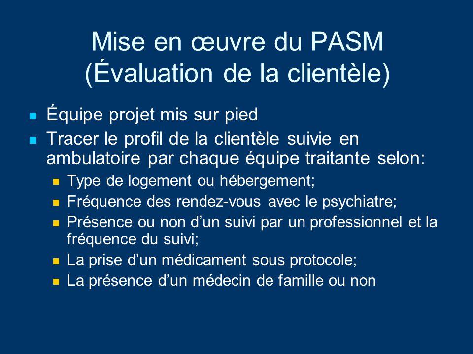 Mise en œuvre du PASM (Évaluation de la clientèle) Identification des 1400 usagers à partir : (Dans la dernière année) Nombre de visites à lurgence; Nombre dhospitalisation et leur durée; Étaient-ils déjà dans les mesures de transition.
