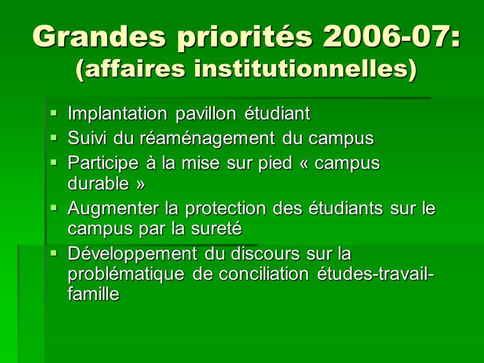 Grandes priorités 2006-07: (affaires institutionnelles) Implantation pavillon étudiant Implantation pavillon étudiant Suivi du réaménagement du campus