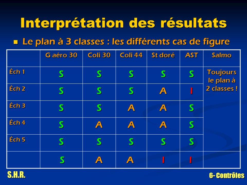 S.H.R. 6- Contrôles Interprétation des résultats Le plan à 3 classes : les différents cas de figure Le plan à 3 classes : les différents cas de figure