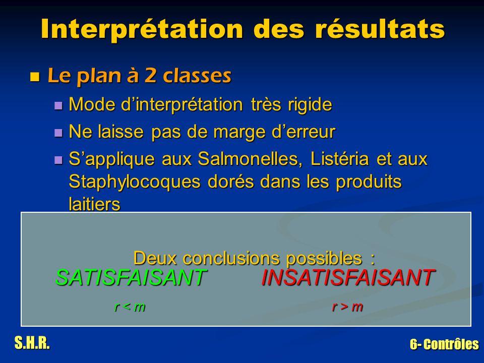 S.H.R. 6- Contrôles Interprétation des résultats Le plan à 2 classes Le plan à 2 classes Mode dinterprétation très rigide Mode dinterprétation très ri