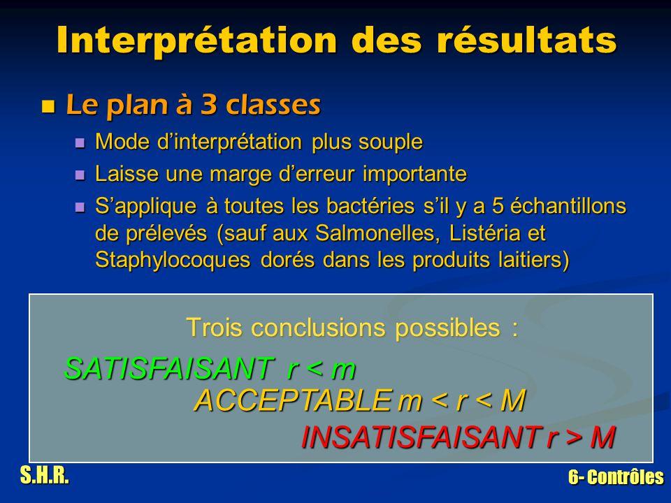 S.H.R. 6- Contrôles Interprétation des résultats Le plan à 3 classes Le plan à 3 classes Mode dinterprétation plus souple Mode dinterprétation plus so