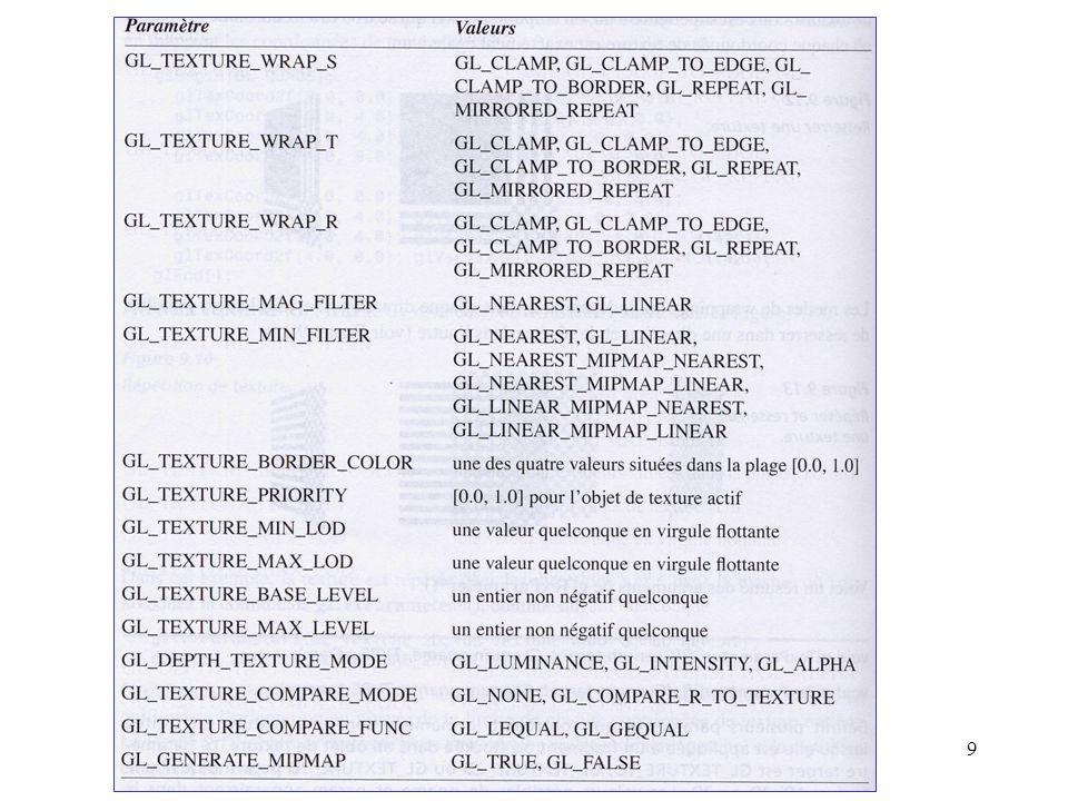 10 Exemple : glTexParameteri( GL_TEXTURE_2D, GL_TEXTURE_WRAP_S, GL_REPEAT); glTexParameteri( GL_TEXTURE_2D, GL_TEXTURE_WRAP_T, GL_REPEAT); glTexParameteri( GL_TEXTURE_2D, GL_TEXTURE_MAG_FILTER, GL_NEAREST); glTexParameteri( GL_TEXTURE_2D, GL_TEXTURE_MIN_FILTER, GL_NEAREST);