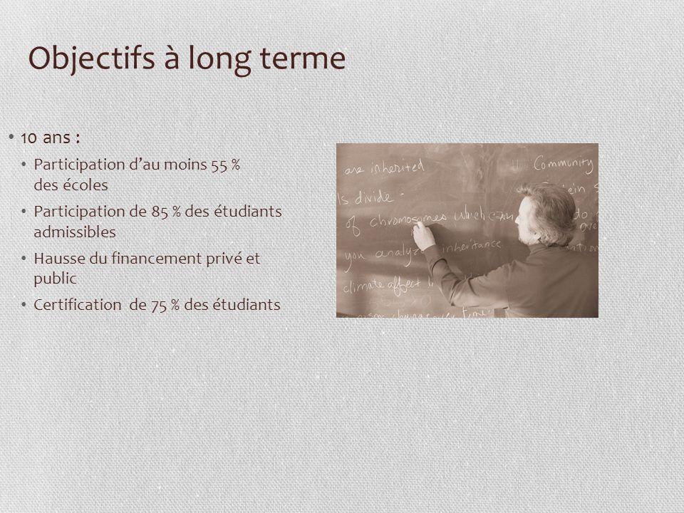 Objectifs à long terme 10 ans : Participation dau moins 55 % des écoles Participation de 85 % des étudiants admissibles Hausse du financement privé et public Certification de 75 % des étudiants