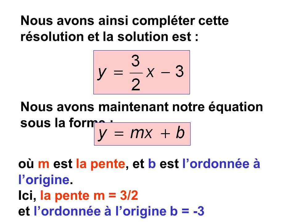 Nous avons maintenant notre équation sous la forme : Nous avons ainsi compléter cette résolution et la solution est : où m est la pente, et b est lordonnée à lorigine.