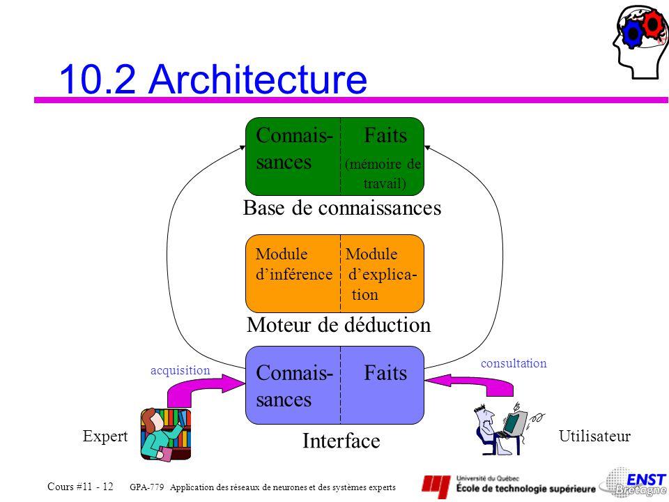 GPA-779 Application des réseaux de neurones et des systèmes experts Cours #11 - 12 10.2 Architecture Connais- Faits sances (mémoire de travail) Connai