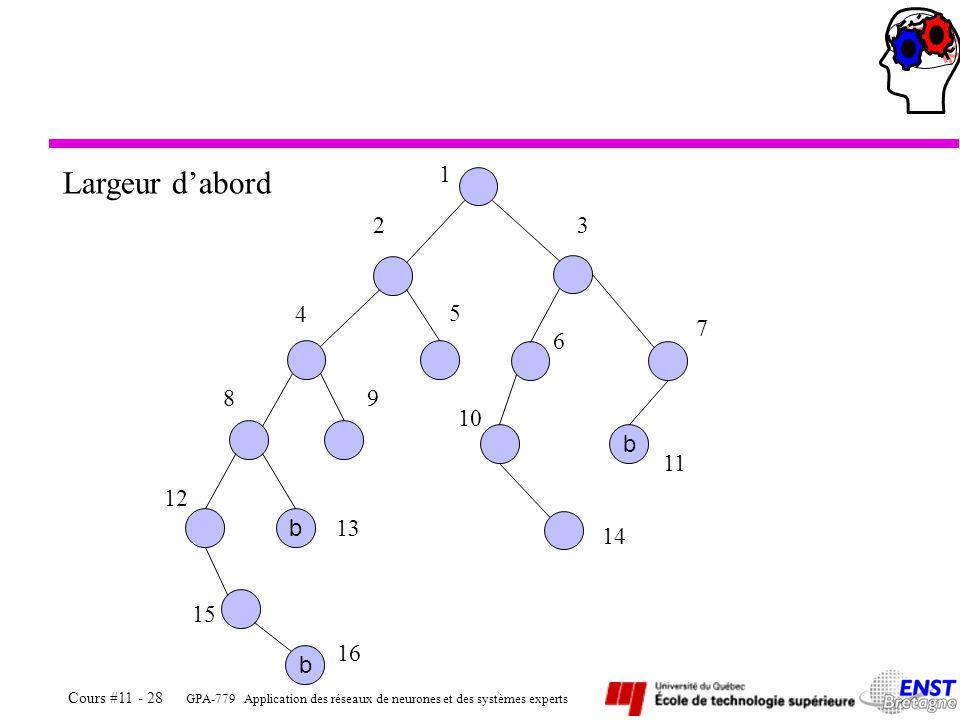 GPA-779 Application des réseaux de neurones et des systèmes experts Cours #11 - 28 b b b 1 23 4 5 6 7 89 10 11 14 12 13 15 16 Largeur dabord