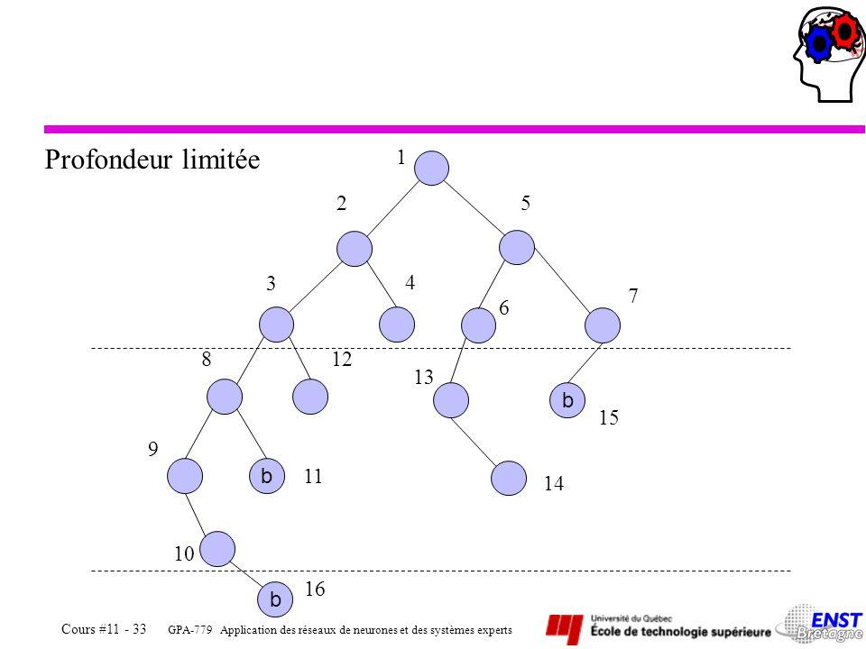 GPA-779 Application des réseaux de neurones et des systèmes experts Cours #11 - 33 b b b 1 2 3 4 5 6 7 13 14 15 812 9 11 10 16 Profondeur limitée