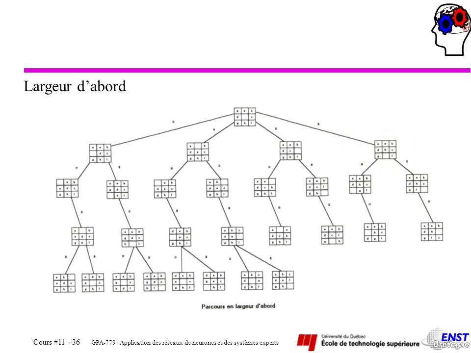 GPA-779 Application des réseaux de neurones et des systèmes experts Cours #11 - 36 Largeur dabord