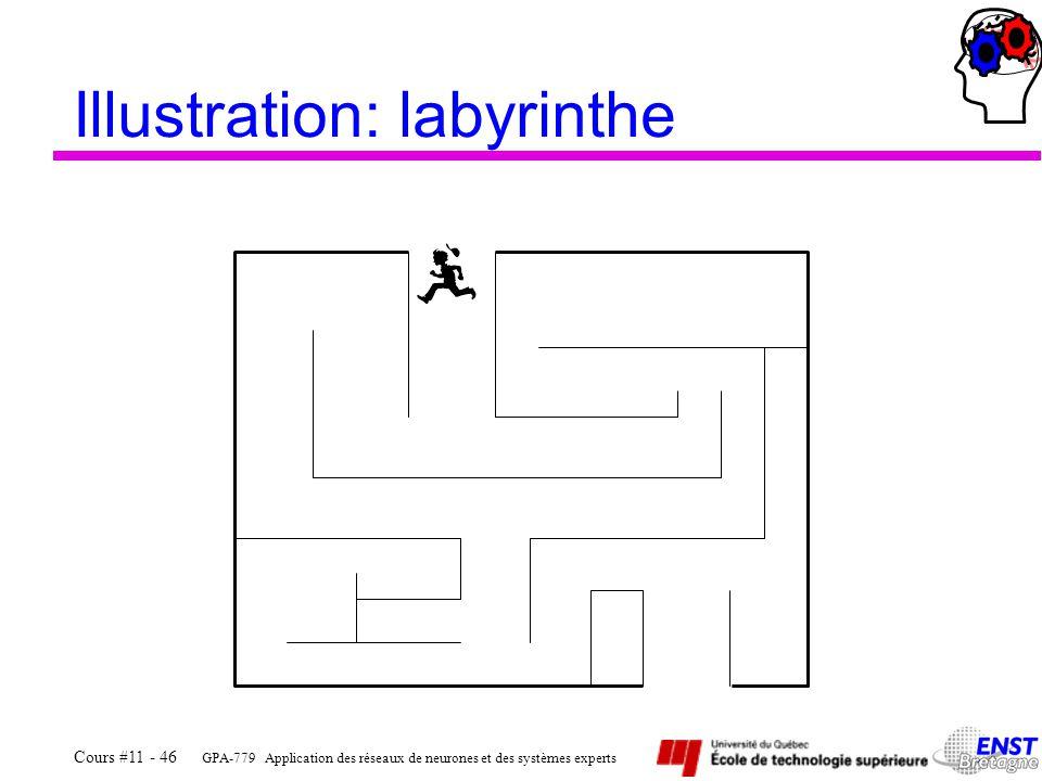 GPA-779 Application des réseaux de neurones et des systèmes experts Cours #11 - 46 Illustration: labyrinthe