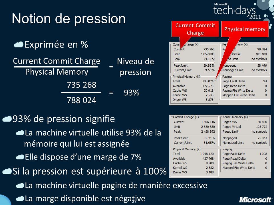 27 Notion de pression Exprimée en % 735 268 788 024 = 93% Current Commit Charge Physical Memory Niveau de pression = 93% de pression signifie La machi