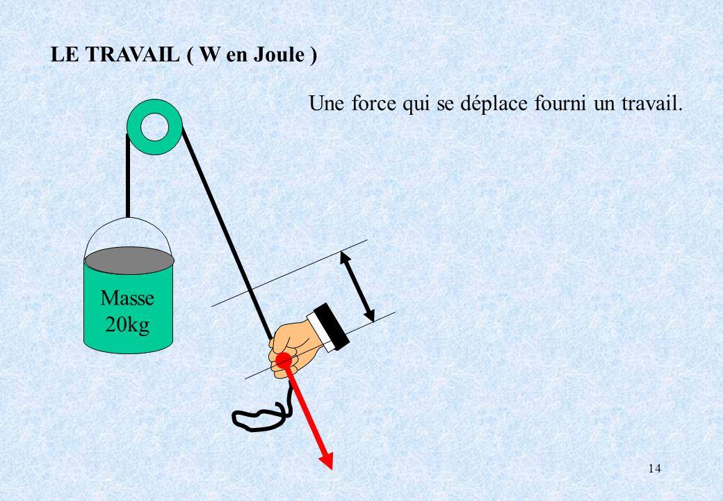 14 Masse 20kg LE TRAVAIL ( W en Joule ) Une force qui se déplace fourni un travail.