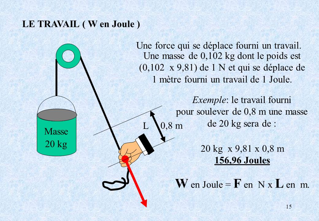 15 20 kg L Une masse de 0,102 kg dont le poids est (0,102 x 9,81) de 1 N et qui se déplace de 1 mètre fourni un travail de 1 Joule. W en Joule = F en
