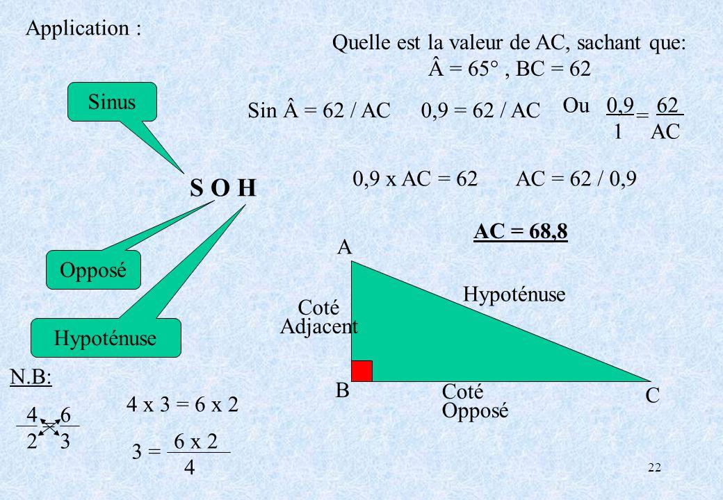 22 S O H Opposé Hypoténuse Sinus A Hypoténuse Coté Opposé Quelle est la valeur de AC, sachant que: = 65°, BC = 62 B C Sin = 62 / AC0,9 = 62 / AC 0