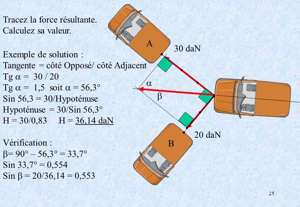 25 A B 30 daN 20 daN Exemple de solution : Tangente = côté Opposé/ côté Adjacent Tg = 30 / 20 Tg = 1,5 soit = 56,3° Sin 56,3 = 30/Hypoténuse Hypoténus