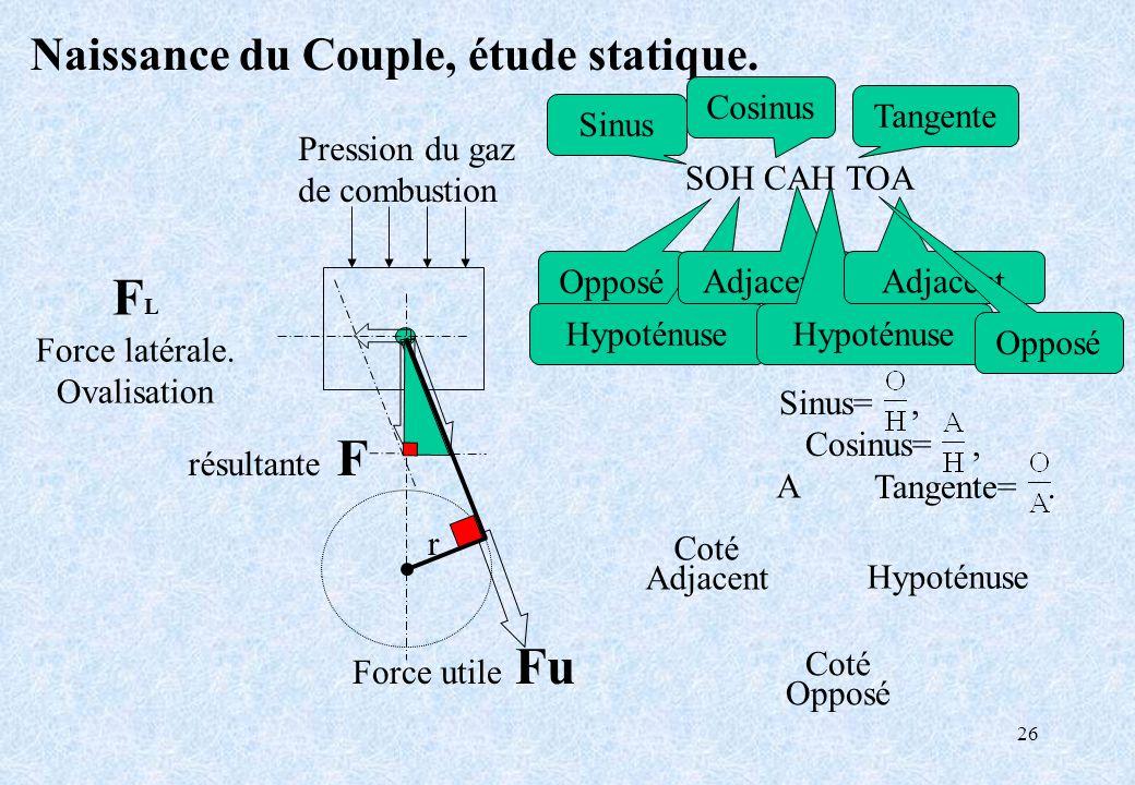 26 Pression du gaz de combustion r F L Force latérale. Ovalisation résultante F Naissance du Couple, étude statique. SOH CAH TOA Opposé Hypoténuse Adj