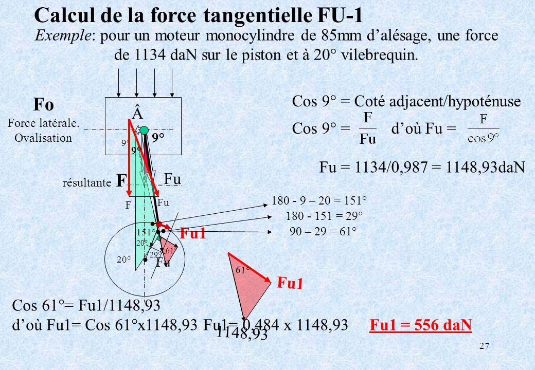 27 9° 20° 151° 29° 61° Fo Force latérale. Ovalisation Cos 61°= Fu1/1148,93 doù Fu1= Cos 61°x1148,93 Fu1= 0,484 x 1148,93 Fu1 = 556 daN résultante F 9°
